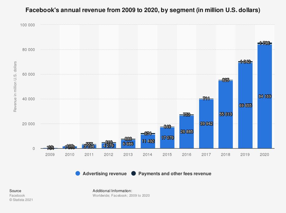 מניית פייסבוק מכירות